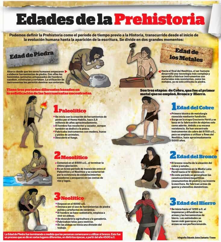 Edades de la Prehistoria